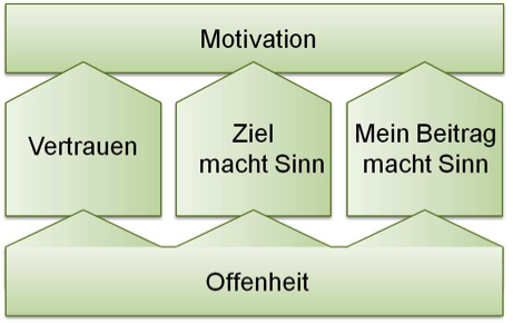 Motivationsfaktor-Offenheit