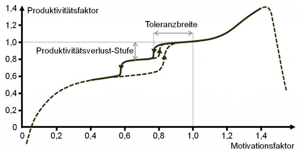 Produktivität vs. Motivation